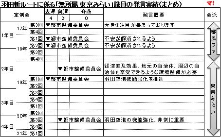 羽田新ルートに係る「無所属 東京みらい」議員の発言実績(まとめ)