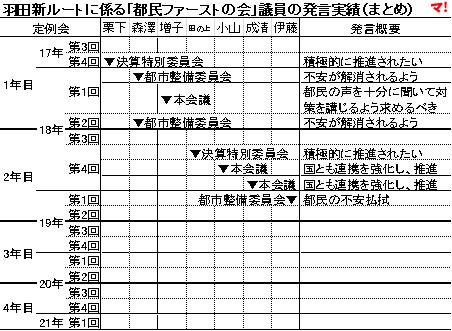 羽田新ルートに係る「都民ファーストの会」議員の発言実績(まとめ)
