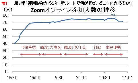 第3弾「運用開始から1年 新ルートで何が起き、どこへ向かうのか」Zoomオンライン参加人数の推移