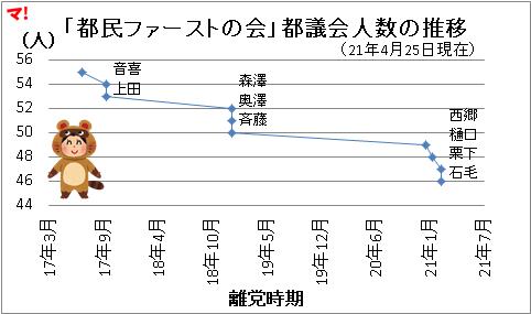 「都民ファーストの会」都議会人数の推移