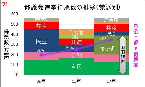 都議会選挙得票数の推移(党派別)