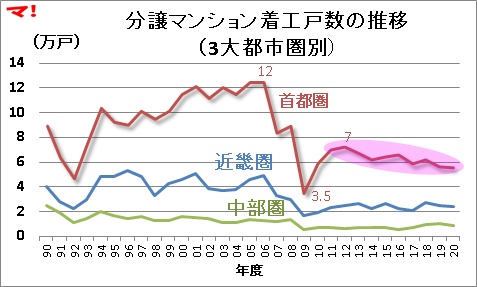 分譲マンション着工戸数の推移(3大都市圏別)