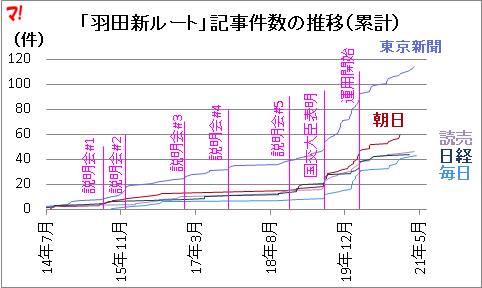 「羽田新ルート」記事件数の推移(累計)