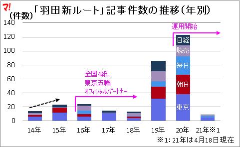 「羽田新ルート」記事件数の推移(年別)