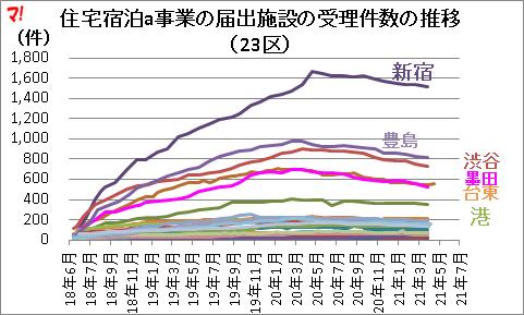 住宅宿泊a事業の届出施設の受理件数の推移 (23区)