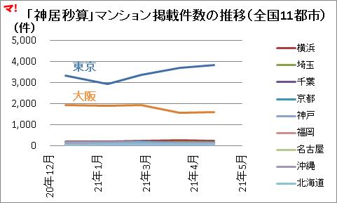 「神居秒算」マンション掲載件数の推移(全国11都市)