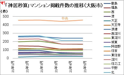 「神居秒算」マンション掲載件数の推移(大阪市)