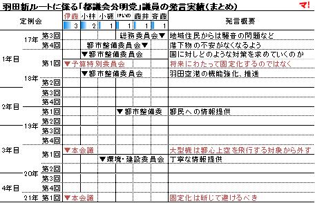 羽田新ルートに係る「都議会公明党」議員の発言実績(まとめ)