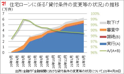 住宅ローンに係る「貸付条件の変更等の状況」の推移