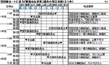 羽田新ルートに係る「都議会自民党」議員の発言実績(まとめ)