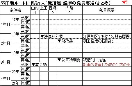 羽田新ルートに係る1人「無所属」議員の発言実績(まとめ)
