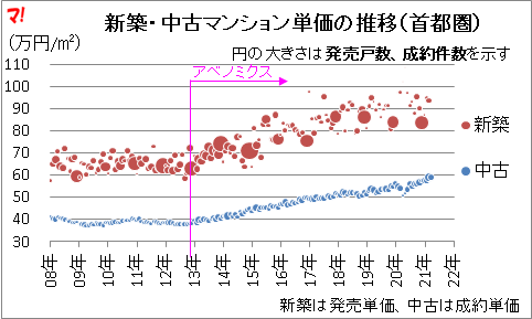新築・中古マンション単価の推移(首都圏)