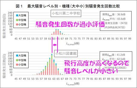 最大騒音レベル別・機種(大中小)別騒音発生回数比較