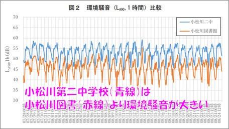 小松川第二中学校(青線)は小松川図書(赤線)より環境騒音が大きい