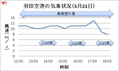 羽田空港の気象状況(5月21日)