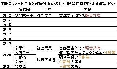 羽田新ルートに係る政府答弁の変化(「騒音共有」から「分散等」へ)