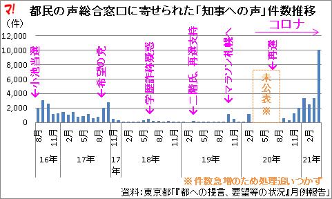 都民の声総合窓口に寄せられた「知事への声」件数推移