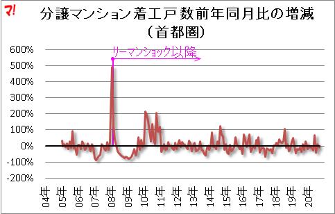 分譲マンション着工戸 数前年同月比の増減 (首都圏)