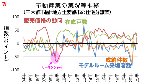 不動産業の業況等推移 (三大都市圏・地方主要都市の住宅分譲業)