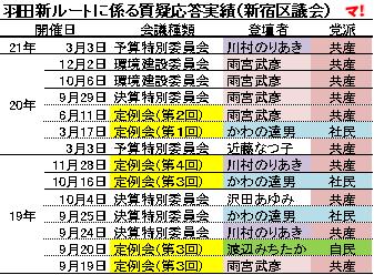 羽田新ルートに係る質疑応答実績(新宿区議会)