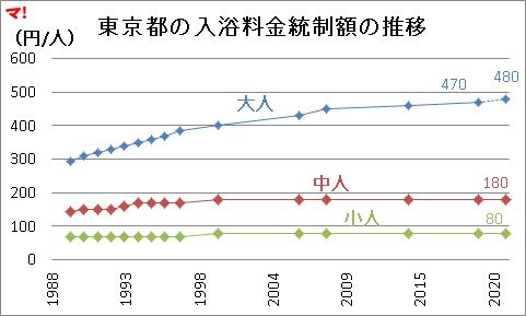 東京都の入浴料金統制額の推移