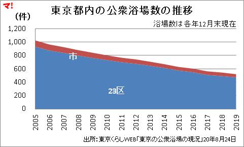 東京都内の公衆浴場数の推移