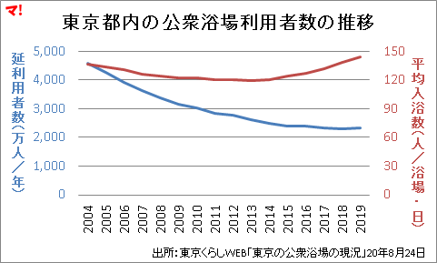 東京都内の公衆浴場利用者数の推移