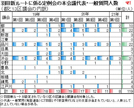 羽田新ルートに係る定例会の本会議代表・一般質問人数 (都と13区議会の内訳)