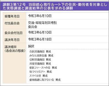 羽田都心飛行ルート下の住民・勤労者を対象とした実態調査と調査結果の公表を求める請願