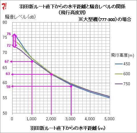 羽田新ルート直下からの水平距離と騒音レベルの関係 (飛行高度別)