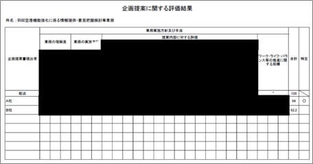 企画提案に関する評価結果(羽田空港機能強化に係る情報提供・意見把握検討等業務)