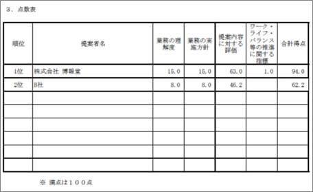 特定通知書(羽田空港機能強化に係る情報提供・意見把握検討等業務)