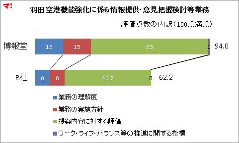 羽田空港機能強化に係る情報提供・意見把握検討等業務