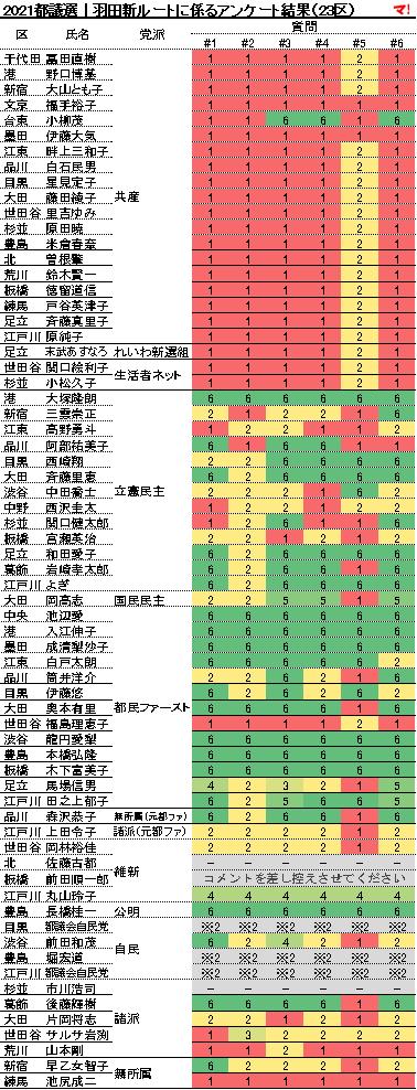 2021都議選|羽田新ルートに係るアンケート結果(23区)