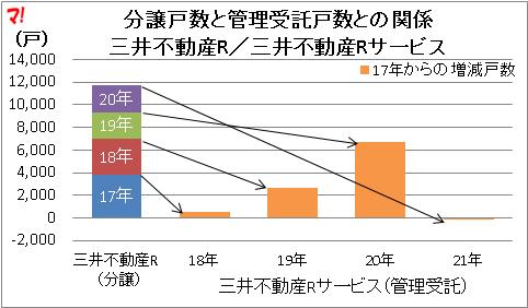 分譲戸数と管理受託戸数との関係 三井不動産R/三井不動産Rサ一ビス