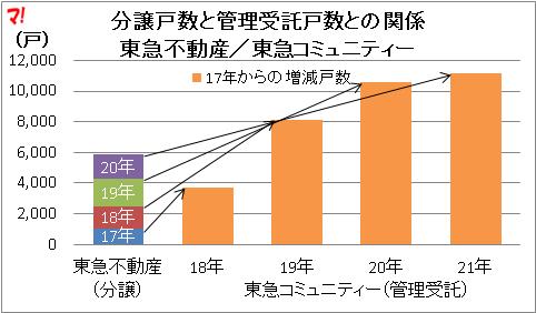 分譲戸数と管理受託戸数との関係 東急不動産/東急コミュニティー