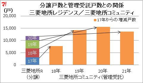 分譲戸数と管理受託戸数との関係 三菱地所レジデンス/三菱地所コミュニティ