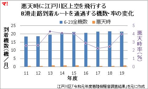 悪天時に江戸川区上空を飛行する B滑走路到着ルートを通過する機数・率の変化
