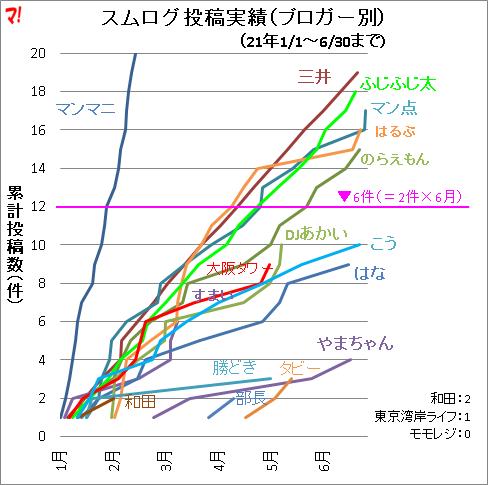 スムログ投稿実績(ブロガー別)(21年1/1~6/30まで)