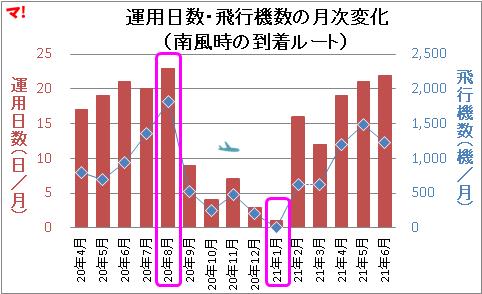 運用日数・飛行機数の月次変化 (南風時の到着ルート)