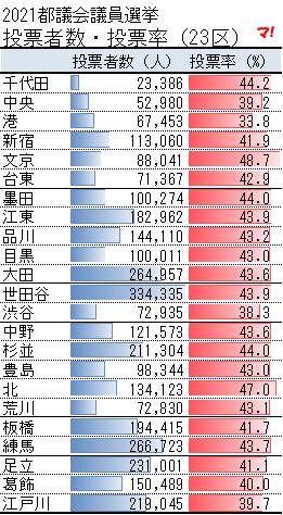 2021都議会議員選挙 投票者数・投票率(23区)