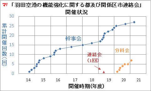 「羽田空港の機能強化に関する都及び関係区市連絡会」 開催状況
