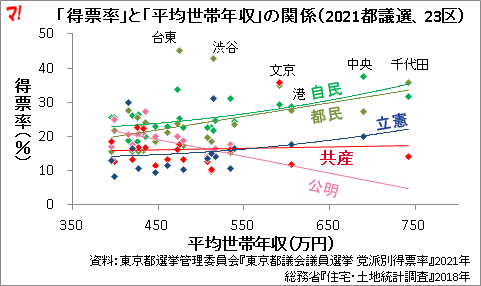 「得票率」と「平均世帯年収」の関係(2021都議選、23区)