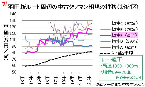 羽田新ルート周辺の中古タワマン相場の推移(新宿区)