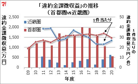 「違約金課徴収益」の推移 (首都圏vs近畿圏)