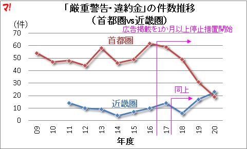 「厳重警告・違約金」の件数推移 (首都圏vs近畿圏)