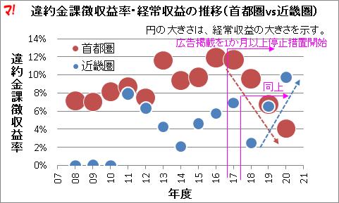 違約金課徴収益率・経常収益の推移(首都圏vs近畿圏)