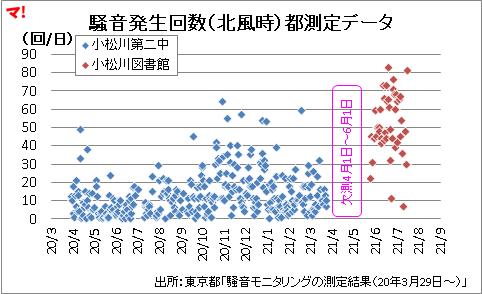 騒音発生回数(北風時)都測定データ