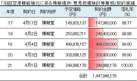 「羽田空港機能強化に係る情報提供・意見把握検討等業務」契約実績