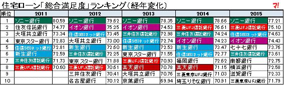 住宅ローン「総合満足度」ランキング(経年変化)2011-2015